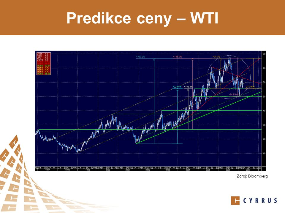 Predikce ceny – WTI Zdroj: Bloomberg