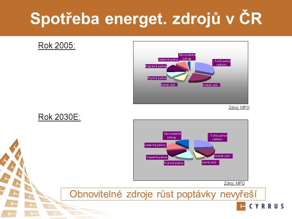 Spotřeba energet. zdrojů v ČR