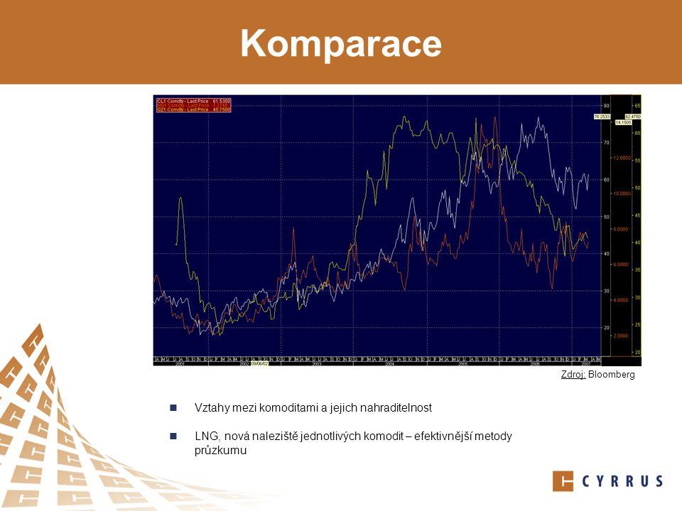 Komparace Vztahy mezi komoditami a jejich nahraditelnost