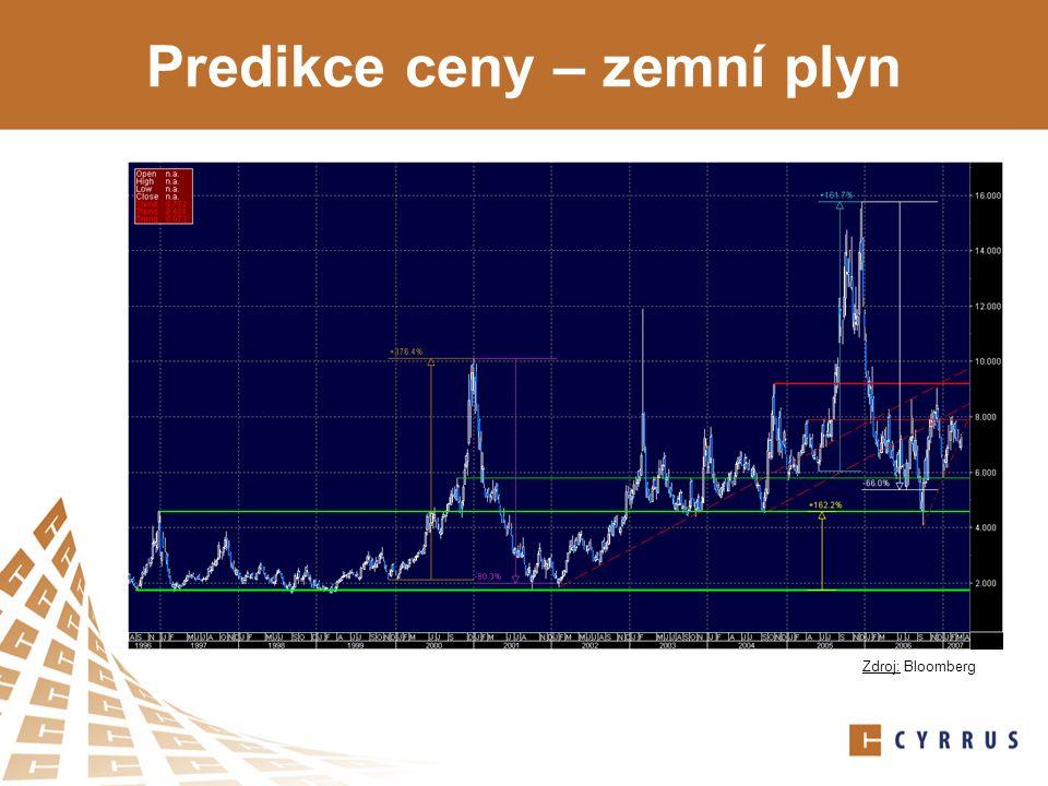 Predikce ceny – zemní plyn