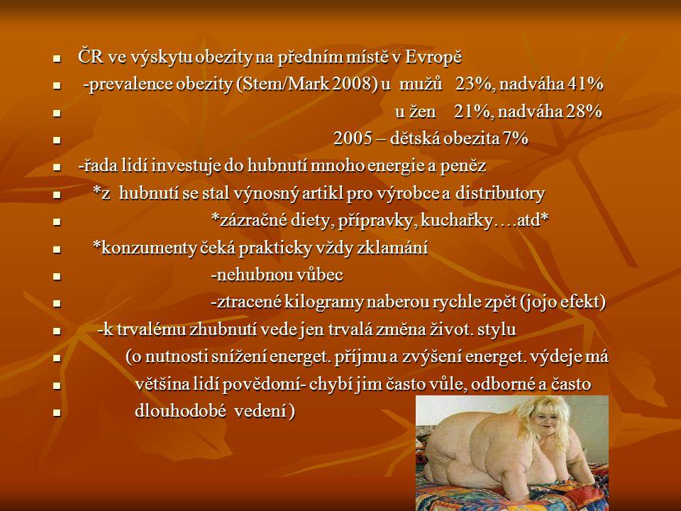 ČR ve výskytu obezity na předním místě v Evropě