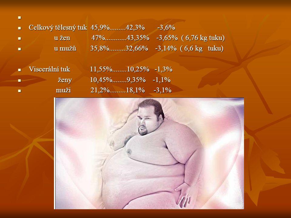 Celkový tělesný tuk 45,9%.........42,3% -3,6%