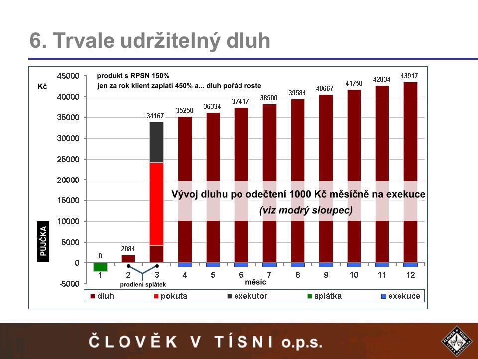 6. Trvale udržitelný dluh