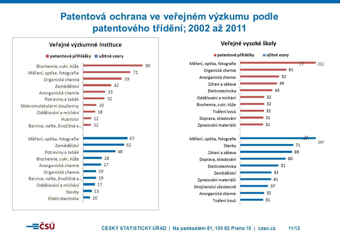 Patentová ochrana ve veřejném výzkumu podle patentového třídění; 2002 až 2011