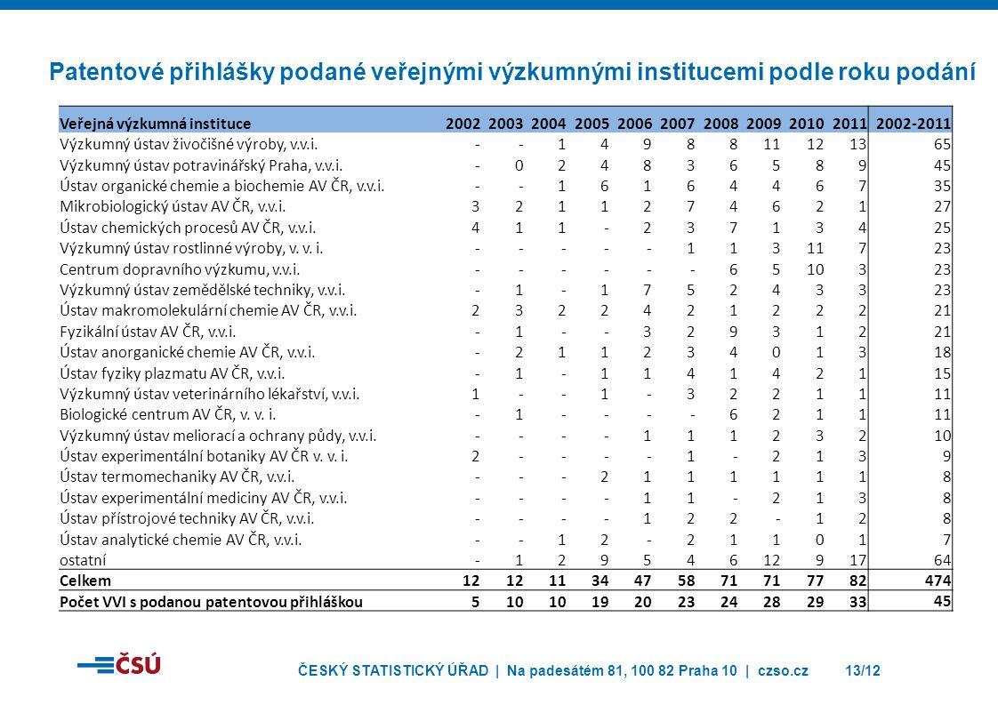 Patentové přihlášky podané veřejnými výzkumnými institucemi podle roku podání