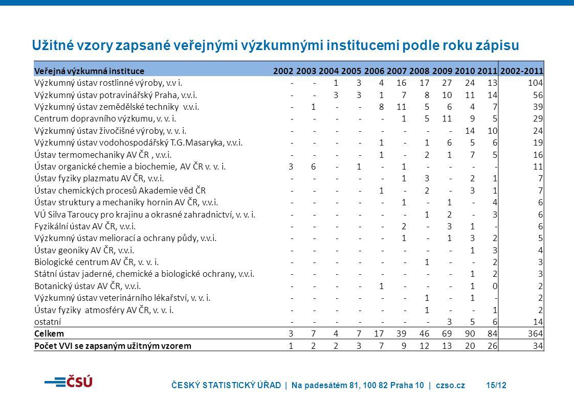 Užitné vzory zapsané veřejnými výzkumnými institucemi podle roku zápisu