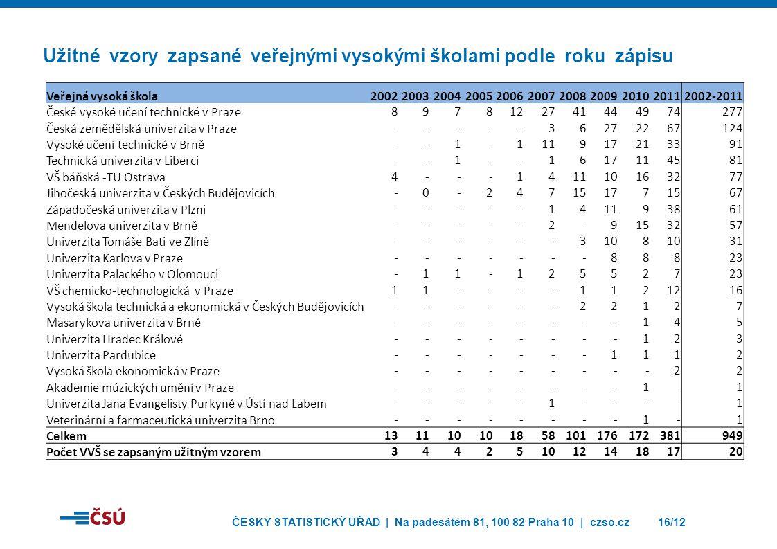 Užitné vzory zapsané veřejnými vysokými školami podle roku zápisu
