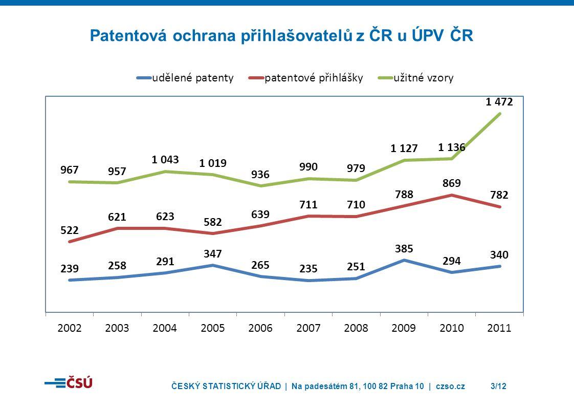 Patentová ochrana přihlašovatelů z ČR u ÚPV ČR