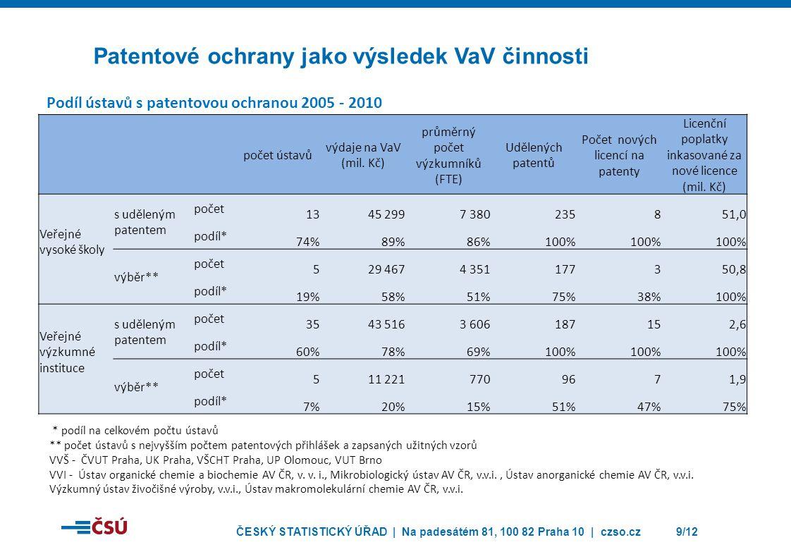 Patentové ochrany jako výsledek VaV činnosti