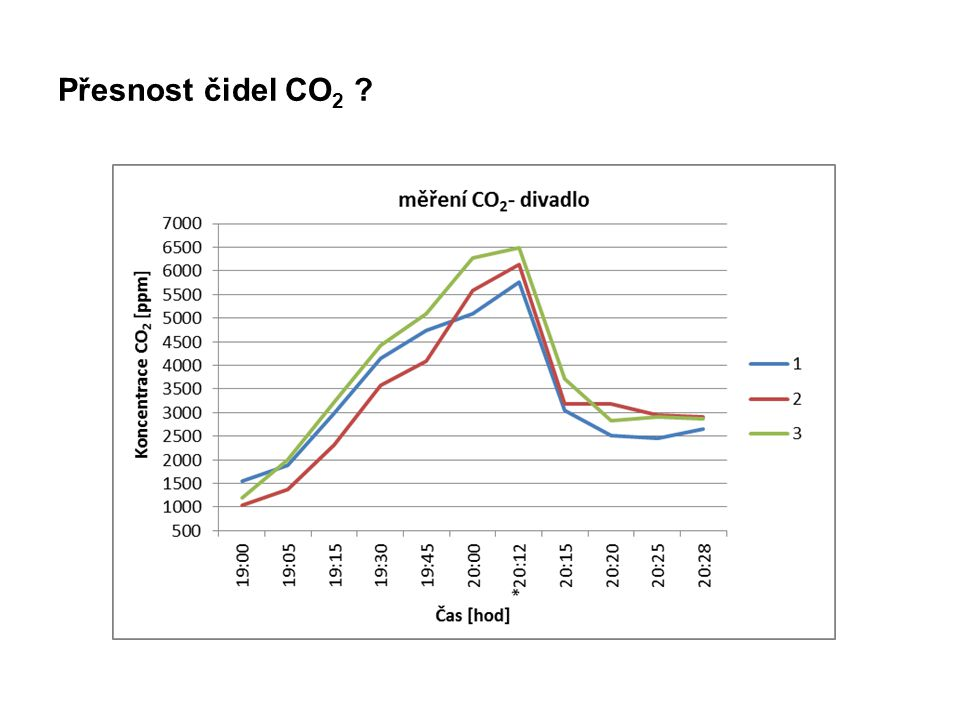 Přesnost čidel CO2