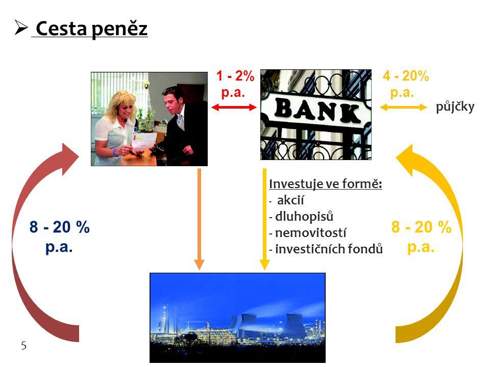 Cesta peněz 8 - 20 % p.a. 8 - 20 % p.a. 1 - 2% p.a. 4 - 20% p.a.