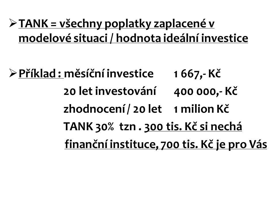 TANK = všechny poplatky zaplacené v modelové situaci / hodnota ideální investice