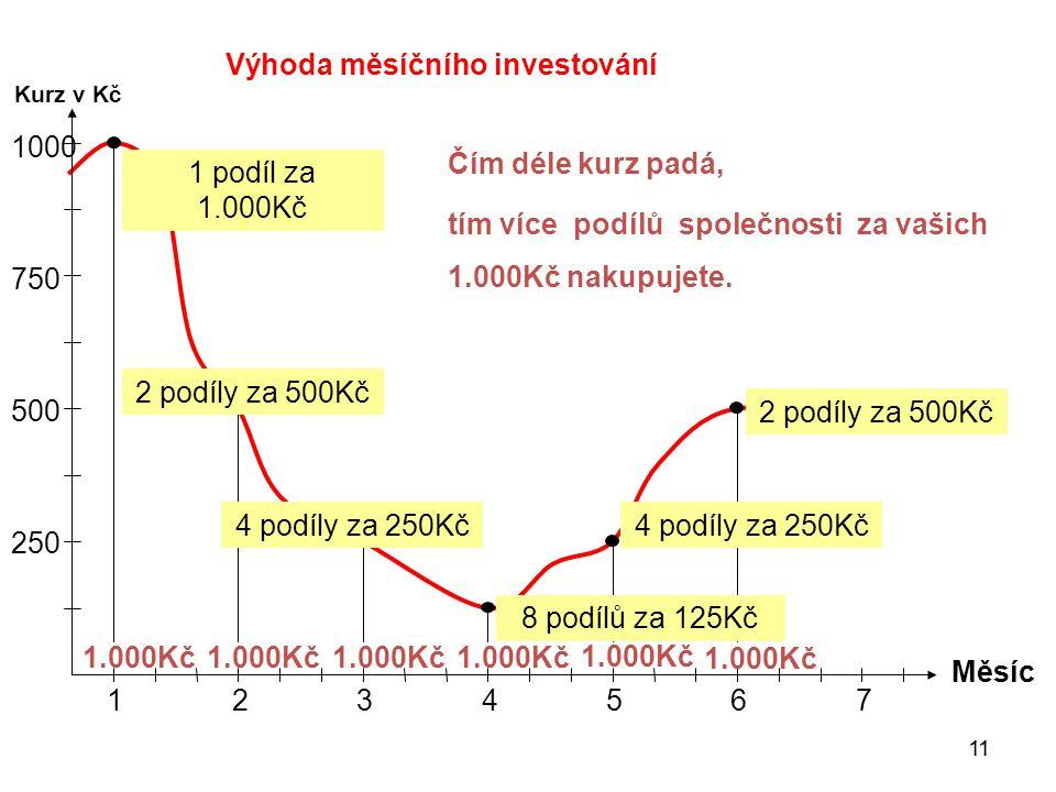 Výhoda měsíčního investování