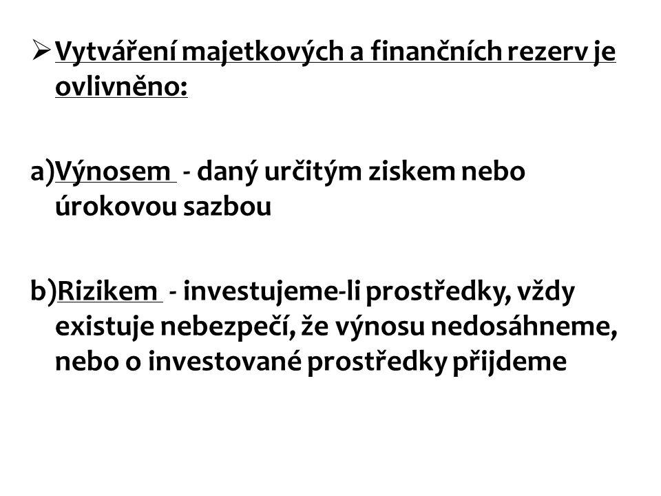Vytváření majetkových a finančních rezerv je ovlivněno: