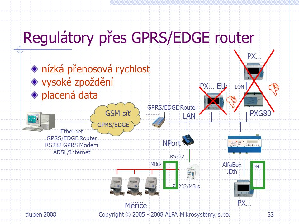 Regulátory přes GPRS/EDGE router