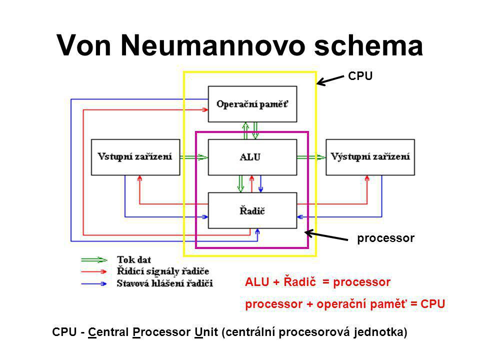 Von Neumannovo schema CPU processor ALU + Řadič = processor