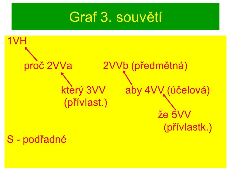 Graf 3. souvětí 1VH proč 2VVa 2VVb (předmětná)