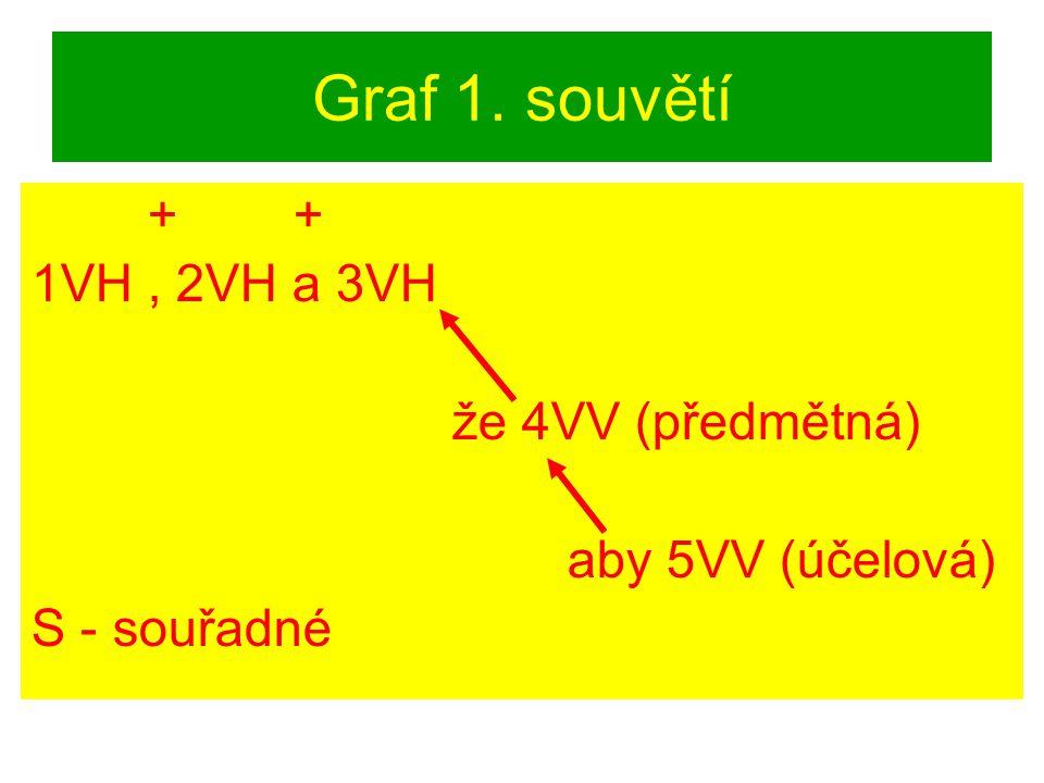 Graf 1. souvětí + + 1VH , 2VH a 3VH že 4VV (předmětná)