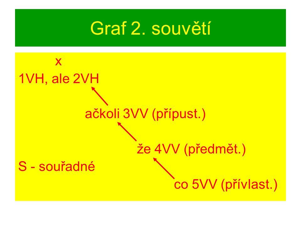 Graf 2. souvětí x 1VH, ale 2VH ačkoli 3VV (přípust.) že 4VV (předmět.)