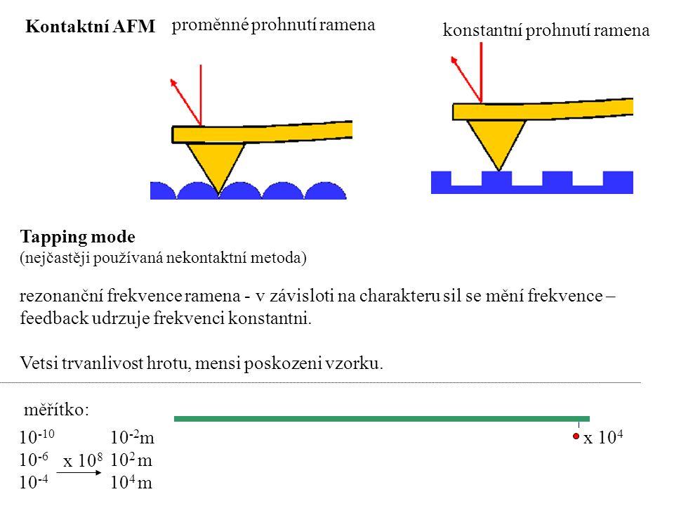 proměnné prohnutí ramena konstantní prohnutí ramena