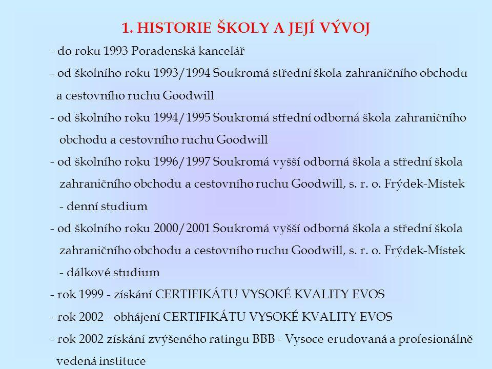 1. HISTORIE ŠKOLY A JEJÍ VÝVOJ