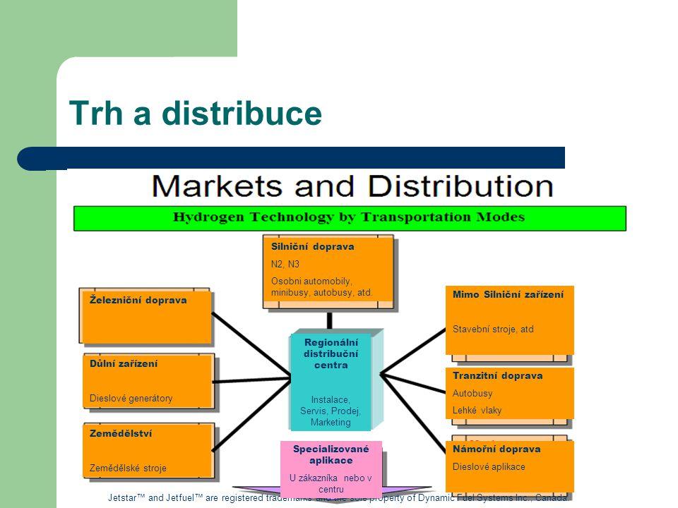 Trh a distribuce Silniční doprava. N2, N3. Osobni automobily, minibusy, autobusy, atd. Mimo Silniční zařízení.