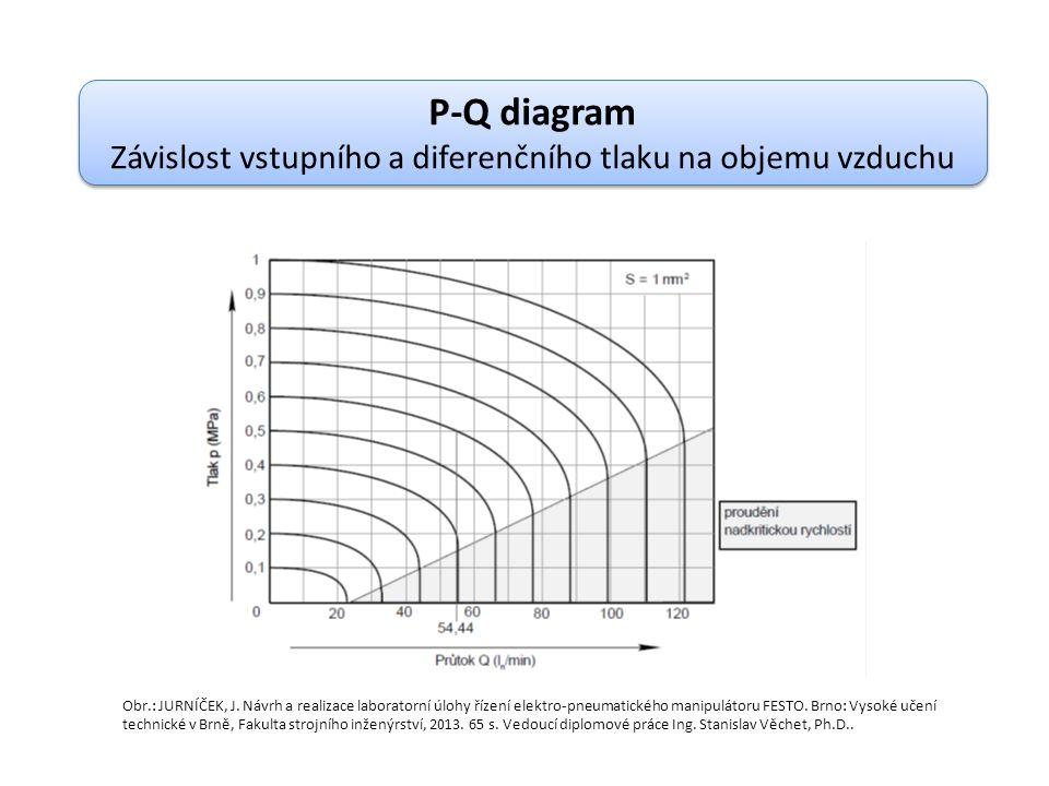 Závislost vstupního a diferenčního tlaku na objemu vzduchu