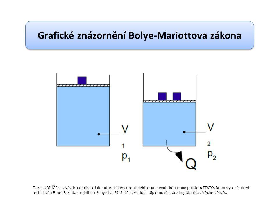 Grafické znázornění Bolye-Mariottova zákona