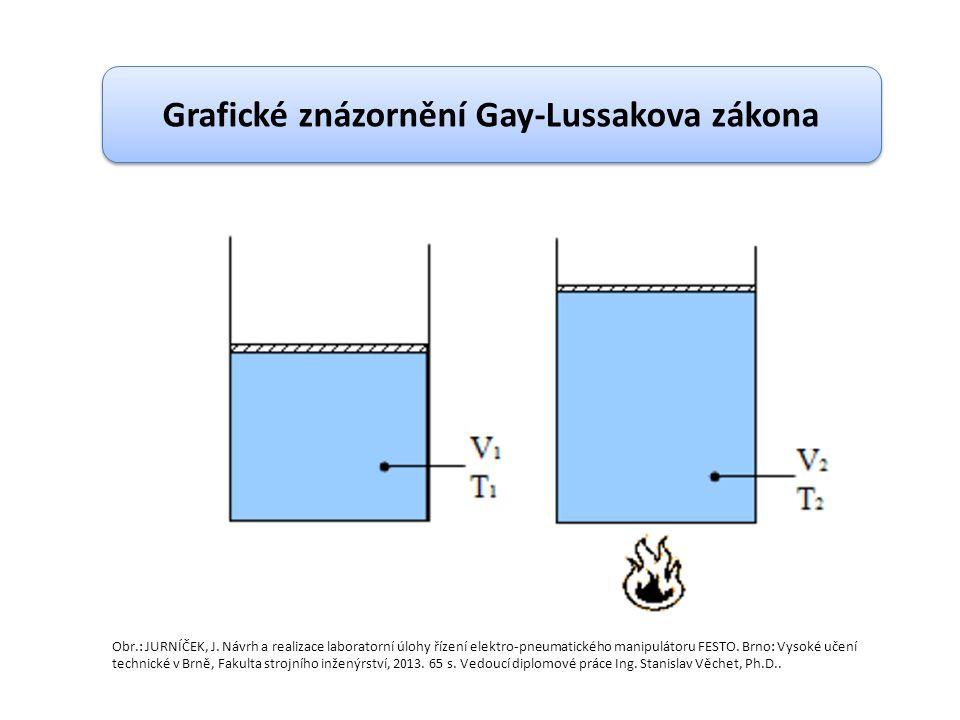 Grafické znázornění Gay-Lussakova zákona