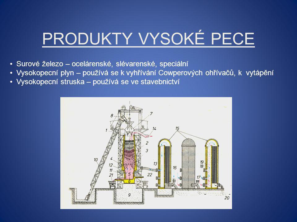 Produkty vysoké pece Surové železo – ocelárenské, slévarenské, speciální.