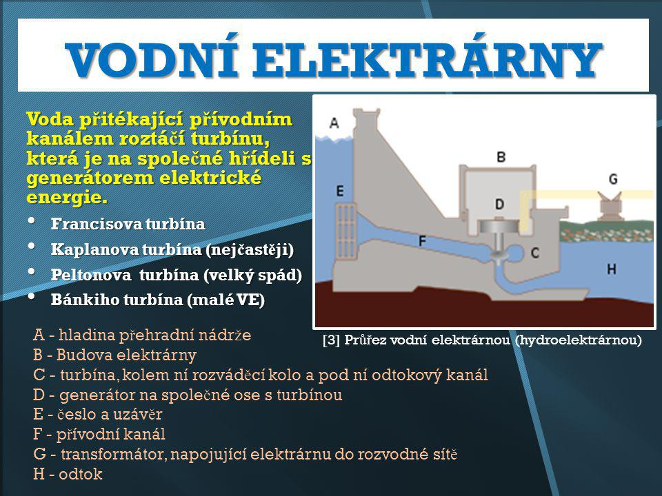 VODNÍ ELEKTRÁRNY Voda přitékající přívodním kanálem roztáčí turbínu, která je na společné hřídeli s generátorem elektrické energie.