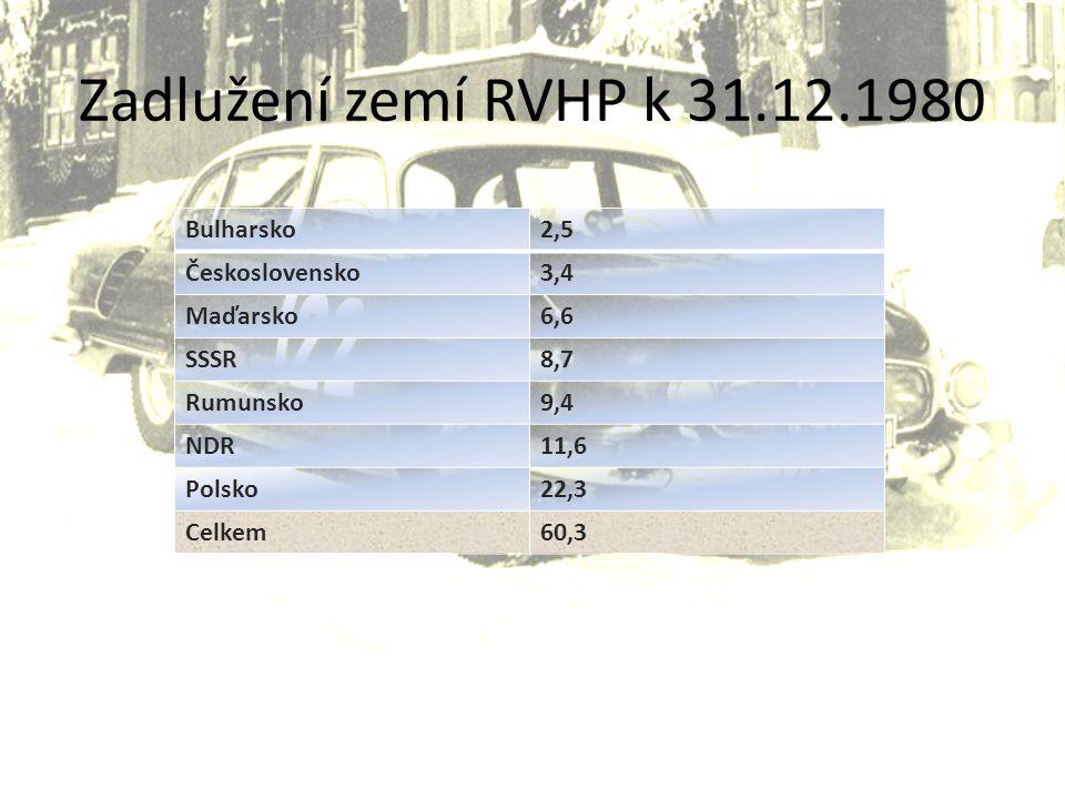 Zadlužení zemí RVHP k 31.12.1980 Bulharsko 2,5 Československo 3,4