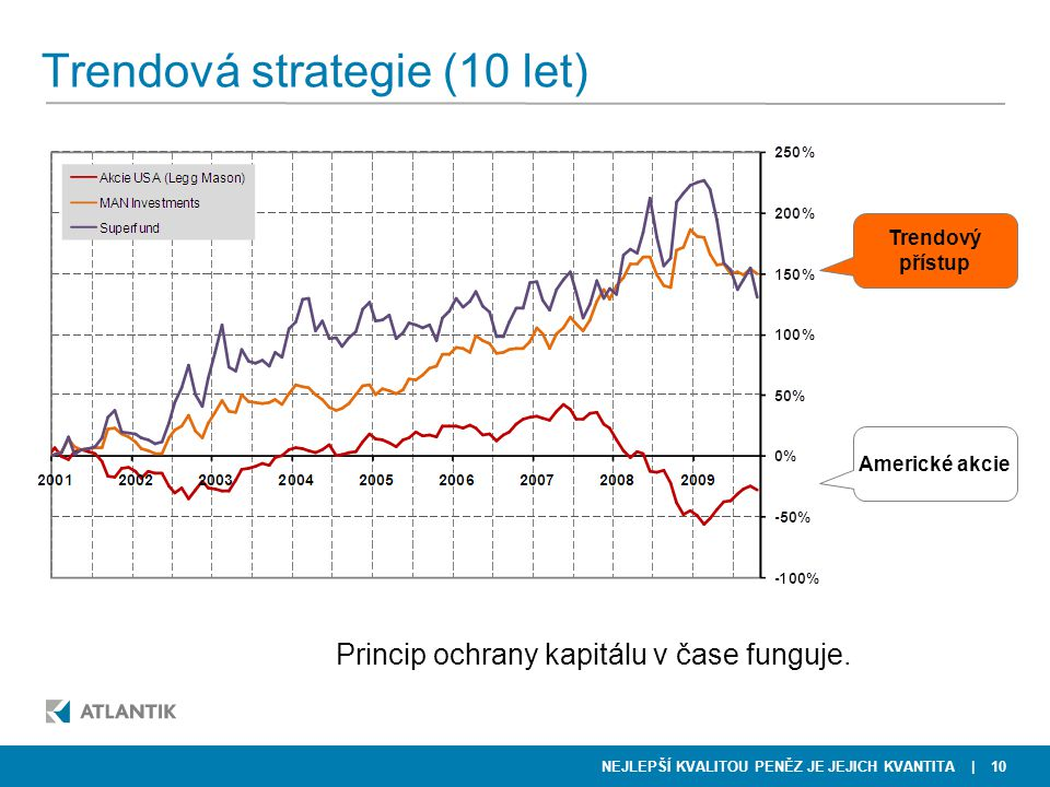 Trendová strategie (10 let)