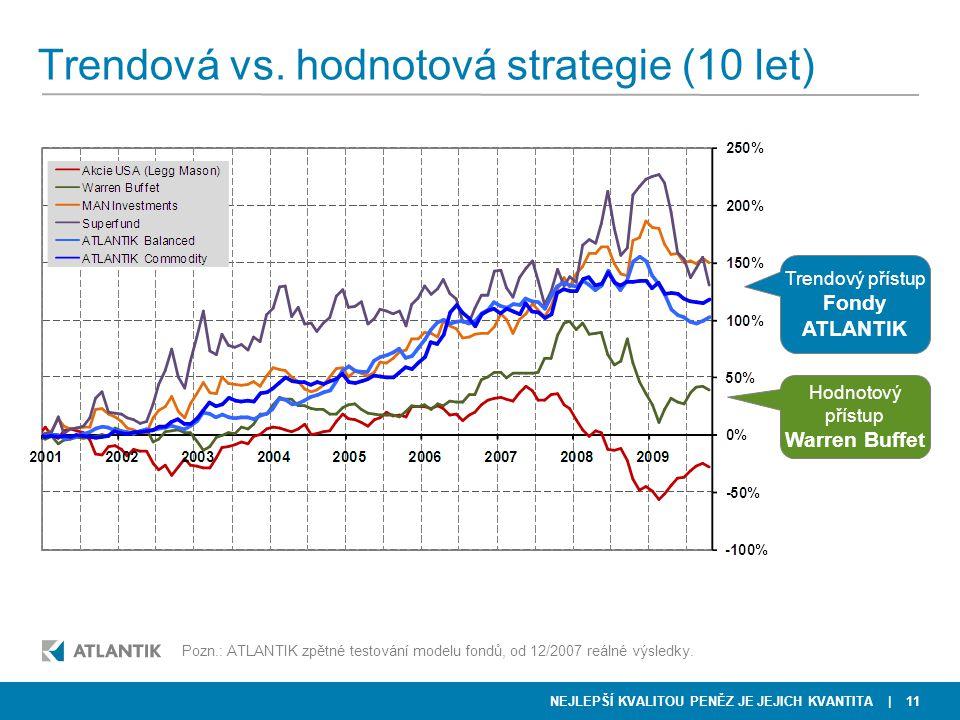 Trendová vs. hodnotová strategie (10 let)