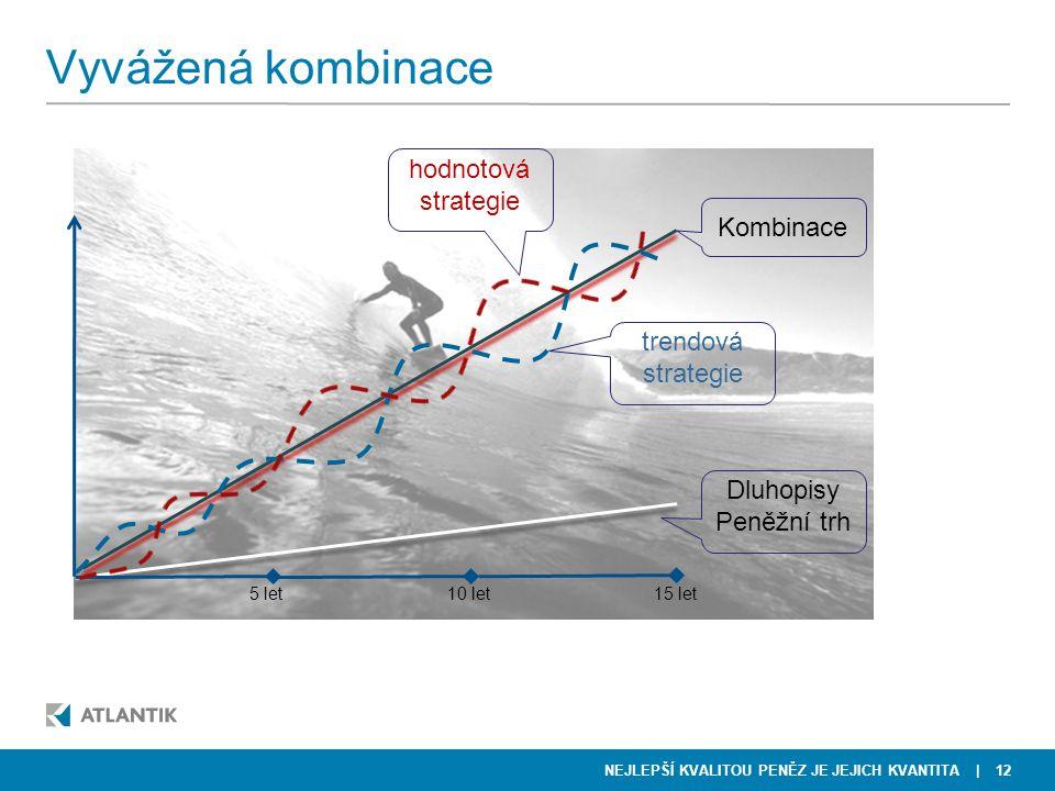 Vyvážená kombinace hodnotová strategie Kombinace trendová strategie