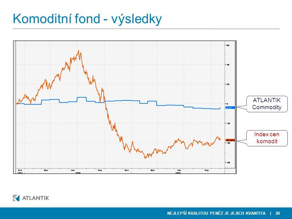 Komoditní fond - výsledky
