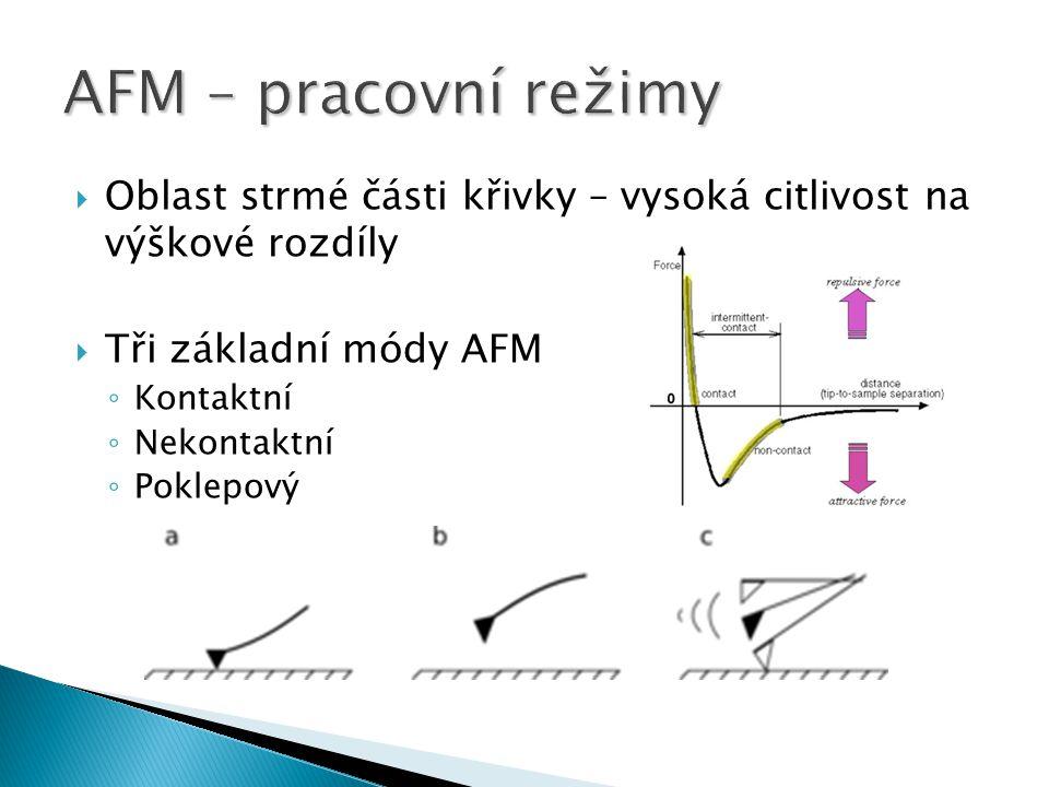 AFM – pracovní režimy Oblast strmé části křivky – vysoká citlivost na výškové rozdíly. Tři základní módy AFM.