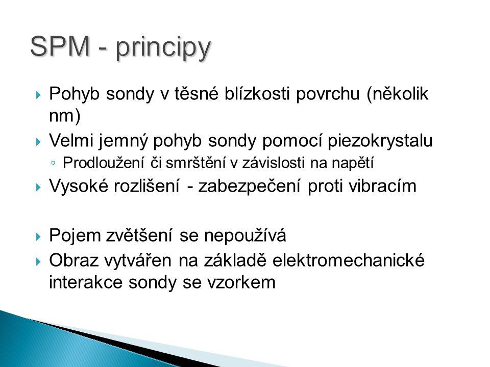 SPM - principy Pohyb sondy v těsné blízkosti povrchu (několik nm)