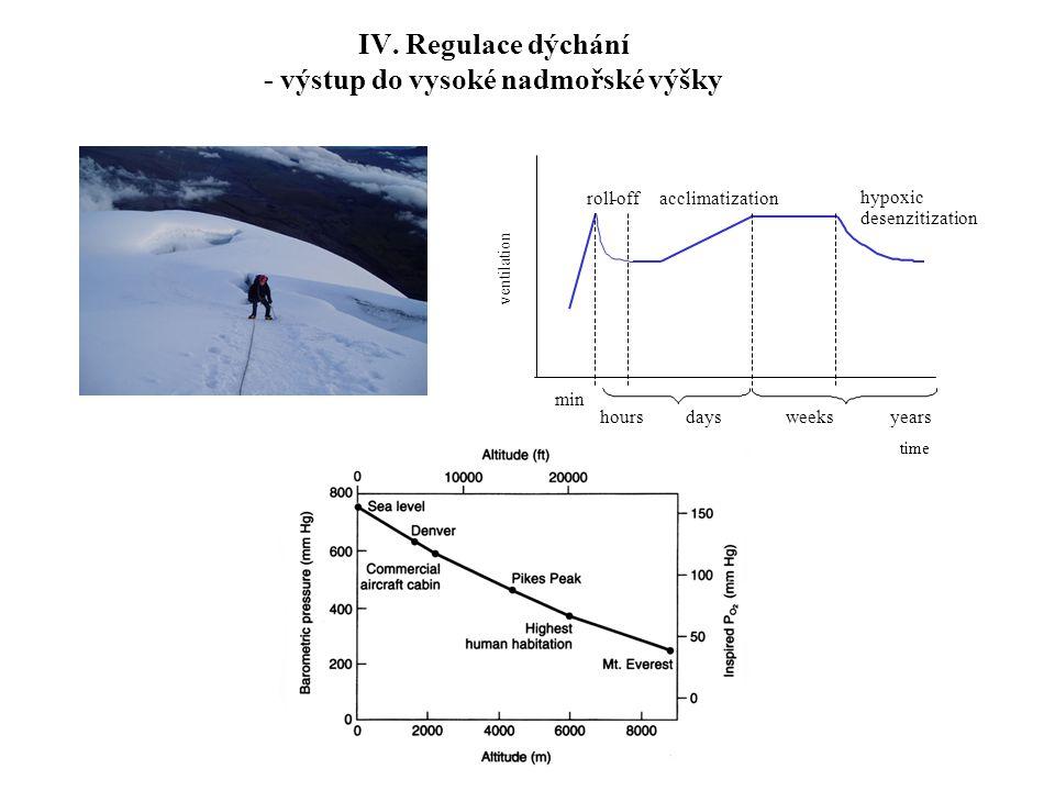 IV. Regulace dýchání - výstup do vysoké nadmořské výšky