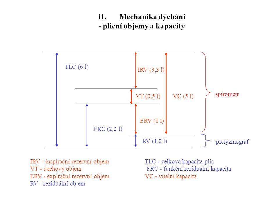 II. Mechanika dýchání - plicní objemy a kapacity
