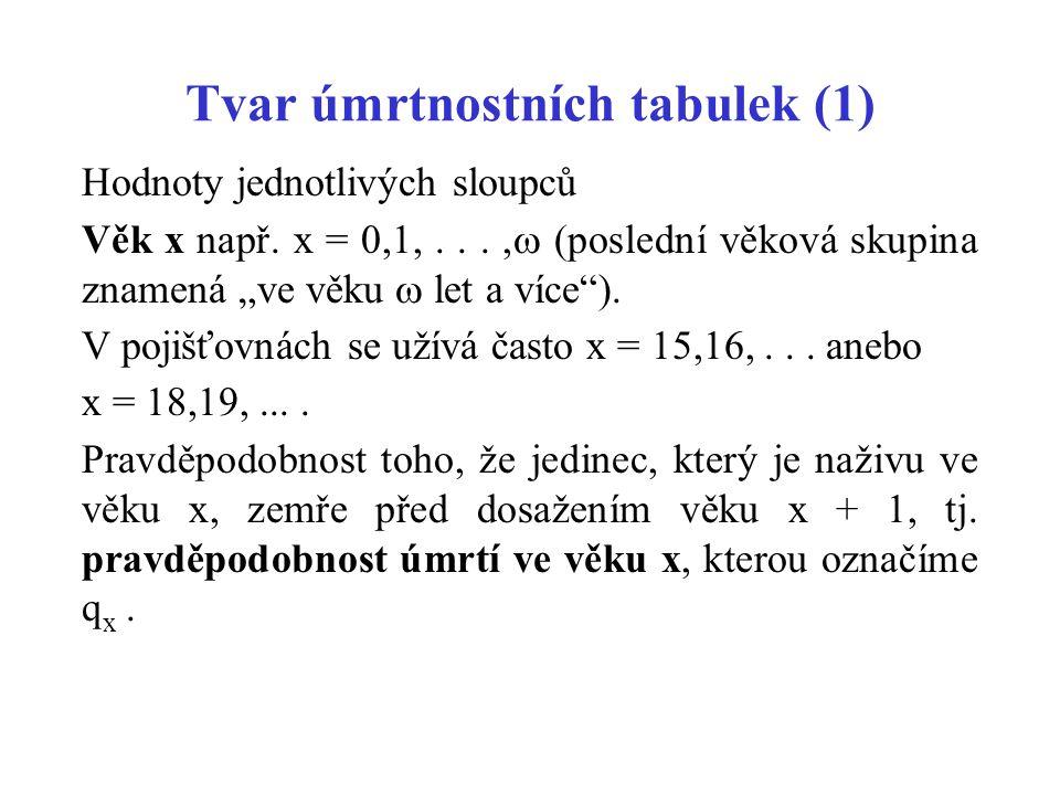 Tvar úmrtnostních tabulek (1)