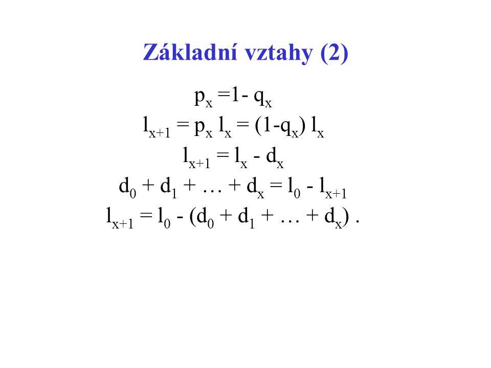 Základní vztahy (2) px =1- qx lx+1 = px lx = (1-qx) lx lx+1 = lx - dx