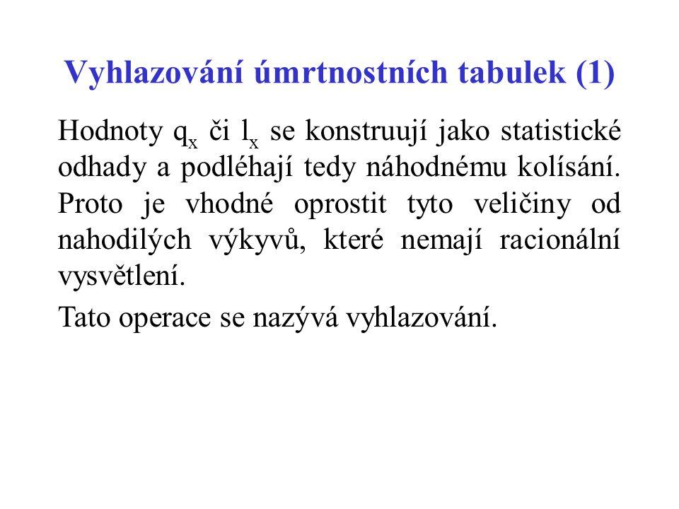 Vyhlazování úmrtnostních tabulek (1)