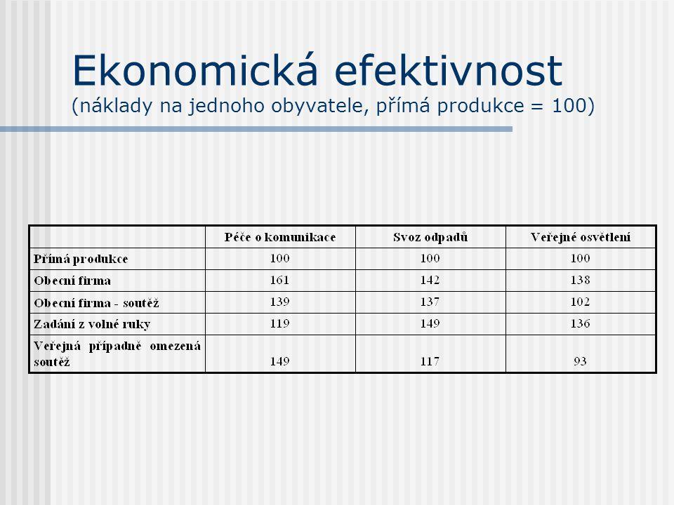 Ekonomická efektivnost (náklady na jednoho obyvatele, přímá produkce = 100)