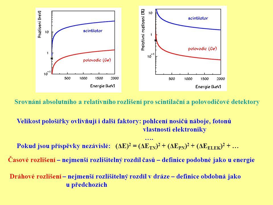 Srovnání absolutního a relativního rozlišení pro scintilační a polovodičové detektory