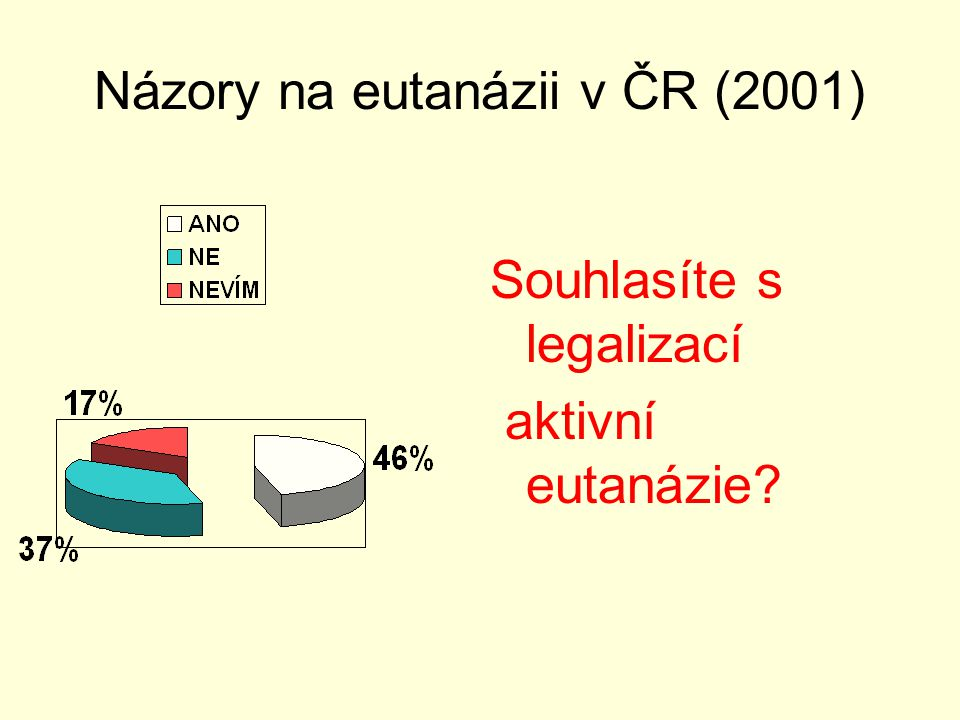 Názory na eutanázii v ČR (2001)
