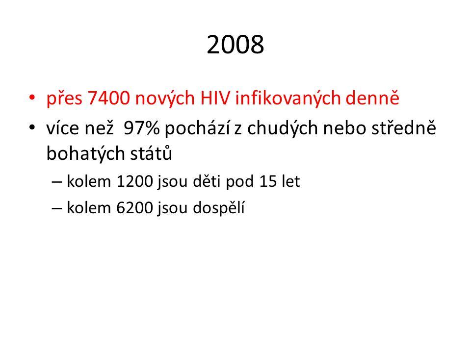 2008 přes 7400 nových HIV infikovaných denně