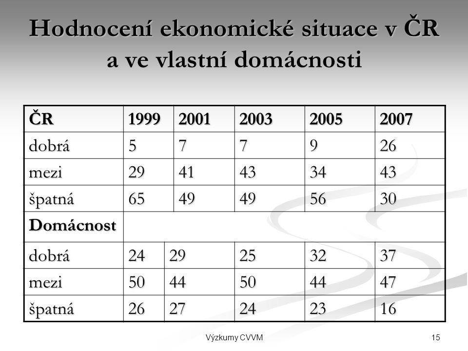 Hodnocení ekonomické situace v ČR a ve vlastní domácnosti