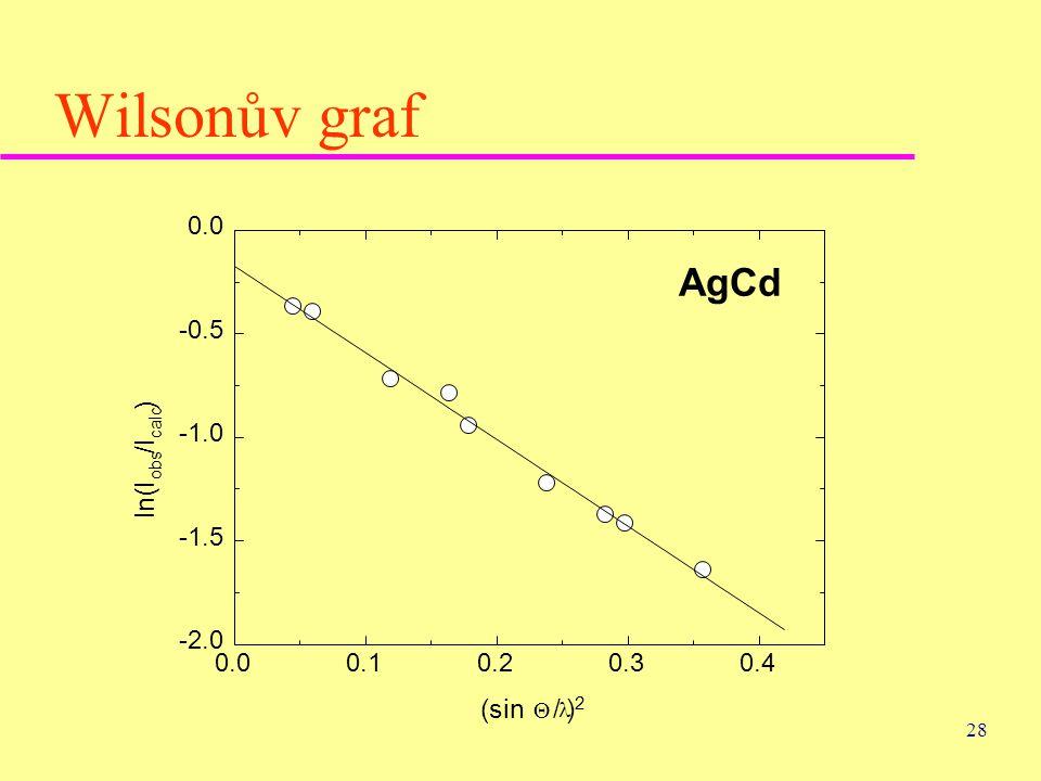Wilsonův graf AgCd ) /I ln(I (sin / )2 0.0 -0.5 -1.0 -1.5 -2.0 0.0 0.1
