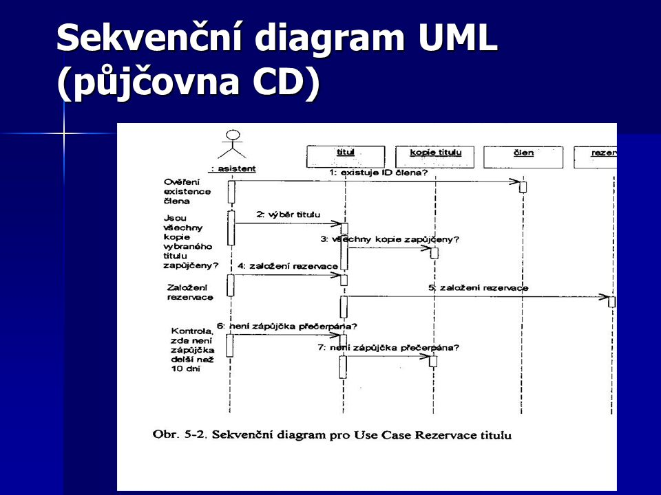 Sekvenční diagram UML (půjčovna CD)